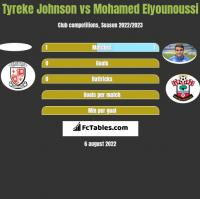 Tyreke Johnson vs Mohamed Elyounoussi h2h player stats