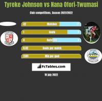 Tyreke Johnson vs Nana Ofori-Twumasi h2h player stats