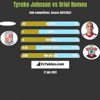 Tyreke Johnson vs Oriol Romeu h2h player stats