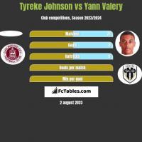 Tyreke Johnson vs Yann Valery h2h player stats