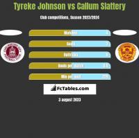 Tyreke Johnson vs Callum Slattery h2h player stats