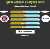 Tyreke Johnson vs Jayden Harris h2h player stats