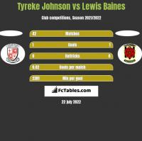 Tyreke Johnson vs Lewis Baines h2h player stats