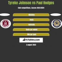 Tyreke Johnson vs Paul Hodges h2h player stats