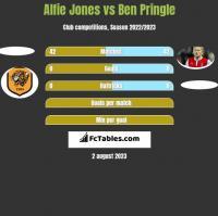 Alfie Jones vs Ben Pringle h2h player stats