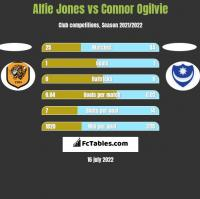 Alfie Jones vs Connor Ogilvie h2h player stats