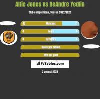 Alfie Jones vs DeAndre Yedlin h2h player stats