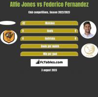 Alfie Jones vs Federico Fernandez h2h player stats