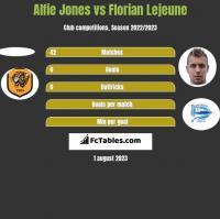 Alfie Jones vs Florian Lejeune h2h player stats