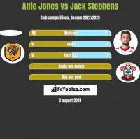 Alfie Jones vs Jack Stephens h2h player stats