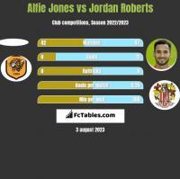 Alfie Jones vs Jordan Roberts h2h player stats