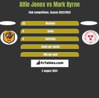 Alfie Jones vs Mark Byrne h2h player stats