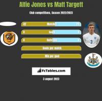 Alfie Jones vs Matt Targett h2h player stats