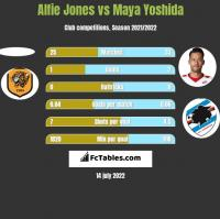 Alfie Jones vs Maya Yoshida h2h player stats