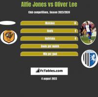 Alfie Jones vs Oliver Lee h2h player stats