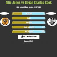 Alfie Jones vs Regan Charles-Cook h2h player stats