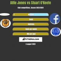 Alfie Jones vs Stuart O'Keefe h2h player stats