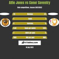 Alfie Jones vs Conor Coventry h2h player stats