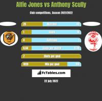 Alfie Jones vs Anthony Scully h2h player stats