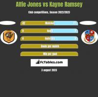 Alfie Jones vs Kayne Ramsey h2h player stats