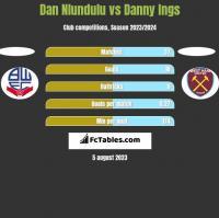 Dan Nlundulu vs Danny Ings h2h player stats