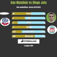Dan Nlundulu vs Diogo Jota h2h player stats