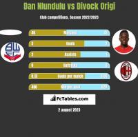 Dan Nlundulu vs Divock Origi h2h player stats