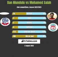 Dan Nlundulu vs Mohamed Salah h2h player stats