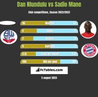 Dan Nlundulu vs Sadio Mane h2h player stats