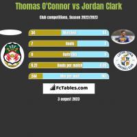 Thomas O'Connor vs Jordan Clark h2h player stats