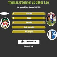 Thomas O'Connor vs Oliver Lee h2h player stats