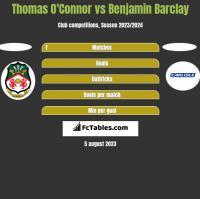 Thomas O'Connor vs Benjamin Barclay h2h player stats