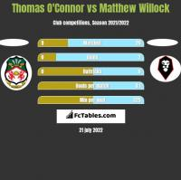 Thomas O'Connor vs Matthew Willock h2h player stats