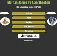 Morgan James vs Alan Sheehan h2h player stats