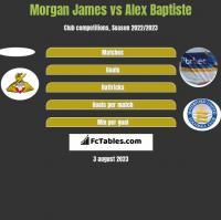Morgan James vs Alex Baptiste h2h player stats