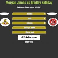 Morgan James vs Bradley Halliday h2h player stats