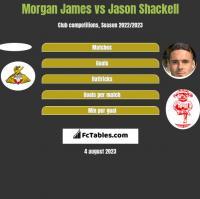 Morgan James vs Jason Shackell h2h player stats