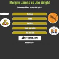 Morgan James vs Joe Wright h2h player stats