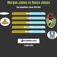 Morgan James vs Reece James h2h player stats