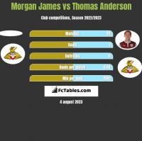 Morgan James vs Thomas Anderson h2h player stats