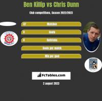 Ben Killip vs Chris Dunn h2h player stats