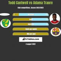 Todd Cantwell vs Adama Traore h2h player stats