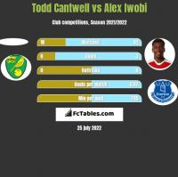 Todd Cantwell vs Alex Iwobi h2h player stats