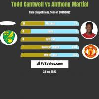Todd Cantwell vs Anthony Martial h2h player stats