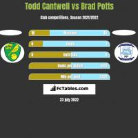 Todd Cantwell vs Brad Potts h2h player stats