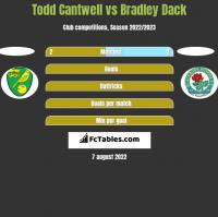Todd Cantwell vs Bradley Dack h2h player stats