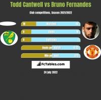 Todd Cantwell vs Bruno Fernandes h2h player stats