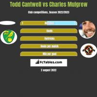 Todd Cantwell vs Charles Mulgrew h2h player stats