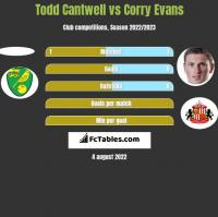 Todd Cantwell vs Corry Evans h2h player stats