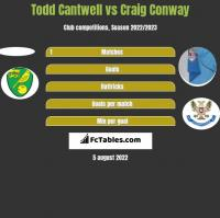 Todd Cantwell vs Craig Conway h2h player stats